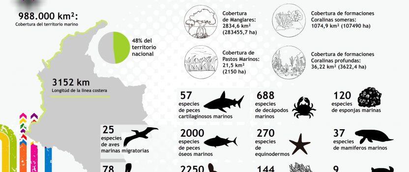 Política Nacional de Cambio Climatico – PNCC – Ministerio de Ambiente y Desarrollo Sostenible en Colombia